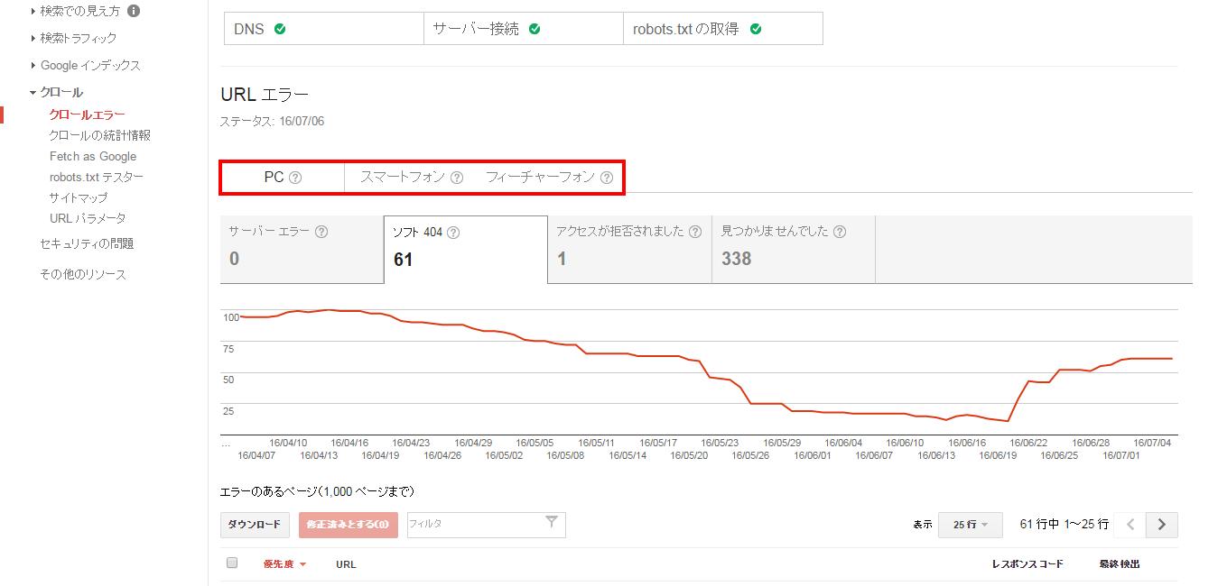 Google Search Console,グーグルサーチコンソール,クロールエラー,ウェブコンサルティング,WEBコンサルティング,集客,東京,日本文化創出株式会社