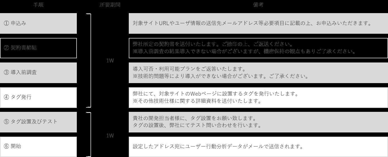 商談率アップメール_導入フロー