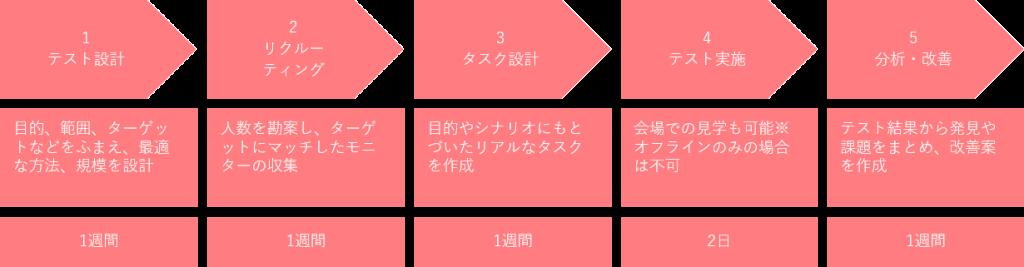 ユーザーテスト,ユーザビリティテスト,ウェブコンサルティング,WEBコンサルティング,東京.日本文化創出株式会社