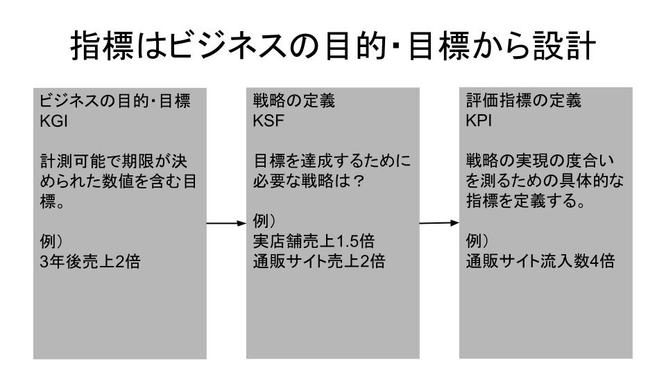 KGI、KSF、KPI
