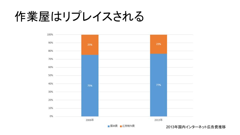 2013年国内インターネット広告費推移