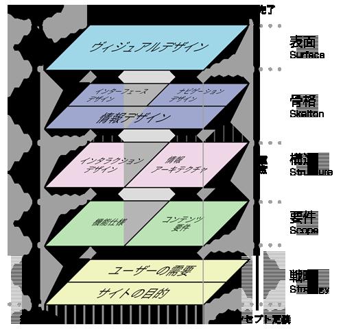 WEBサイトUX5階層モデル
